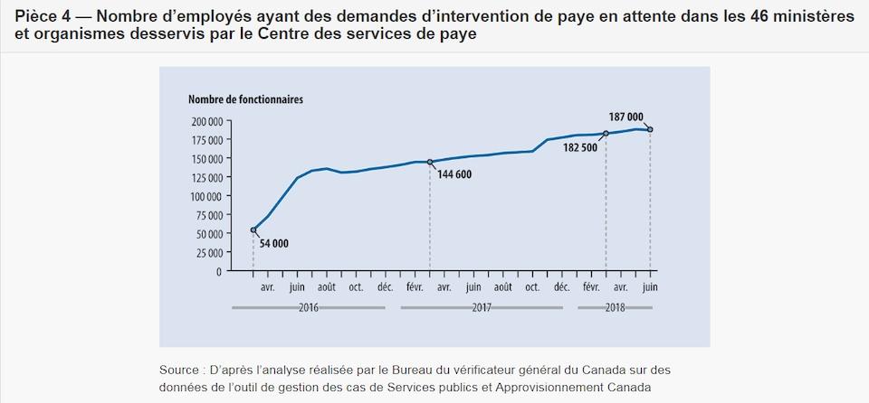Un schéma qui montre une hausse du nombre de demandes d'intervention de paye en attente.