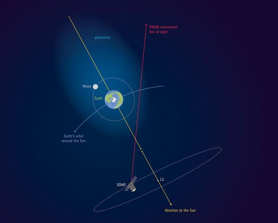Illustration de la NASA montrant les limites de la géocouronne terrestre.