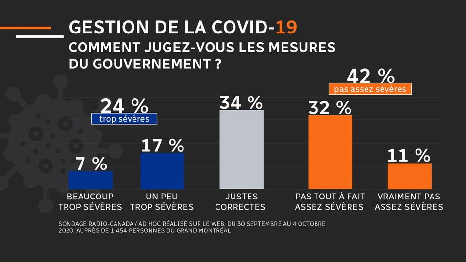 Selon notre sondage, 7 % des résidents du Grand Montréal jugent que les mesures du gouvernement sont « beaucoup trop sévères »; 17 % « un peu trop sévères »; 34 % « juste correctes »; 32 % « pas tout à fait assez sévères »; et 11 % « vraiment pas assez sévères ».