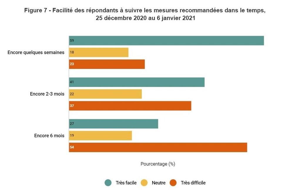 Résultats d'un sondage réalisé par l'INSPQ sur le web auprès de 6600 Québécois du 25 décembre au 6 janvier.