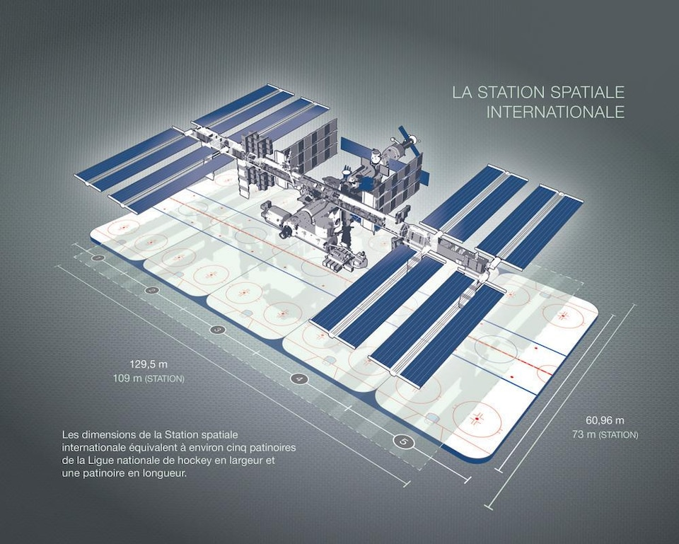 Illustration qui compare les dimensions de la SSI et de patinoires de la Ligue nationale de hockey.