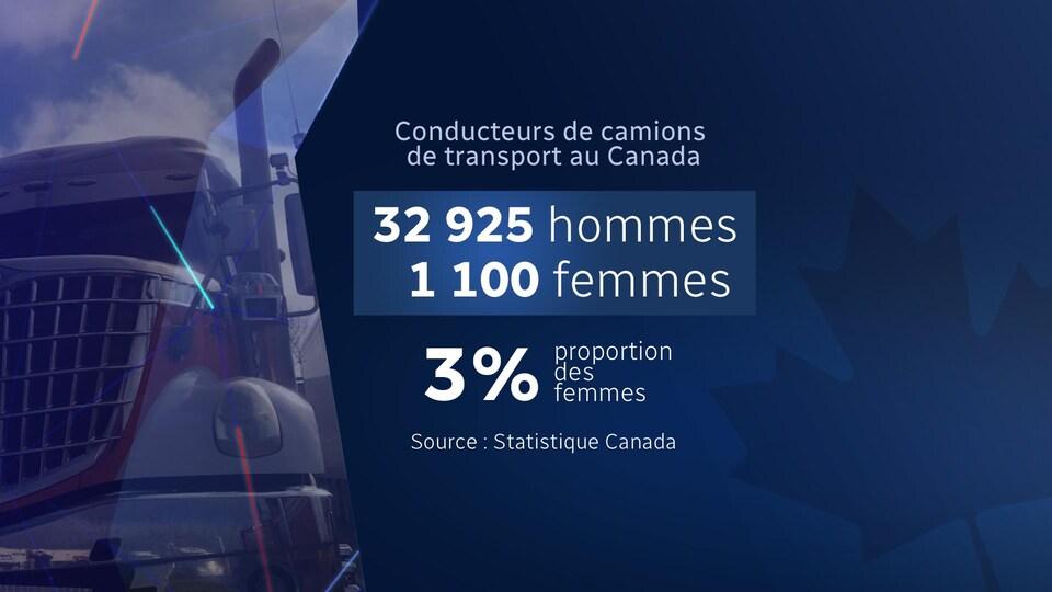 Seulement 3% de femmes parmi les conducteurs de camions de transport au Canada selon les plus récentes données de Statistique Canada.