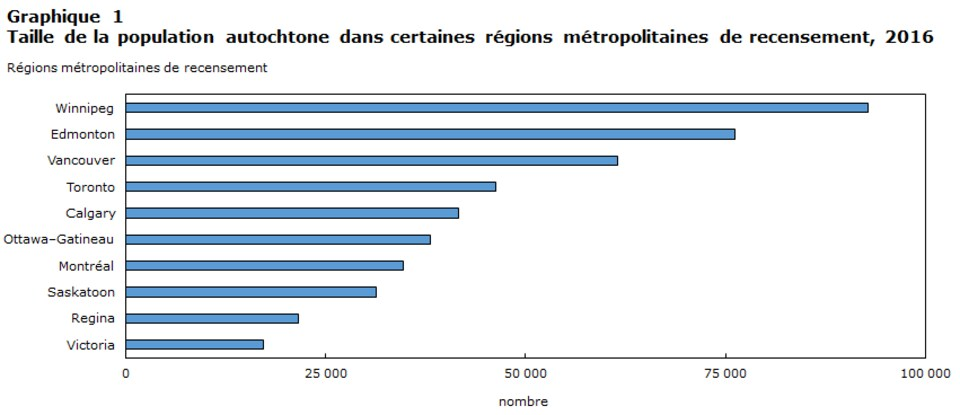 Statistique Canada, recensement de la population en 2016