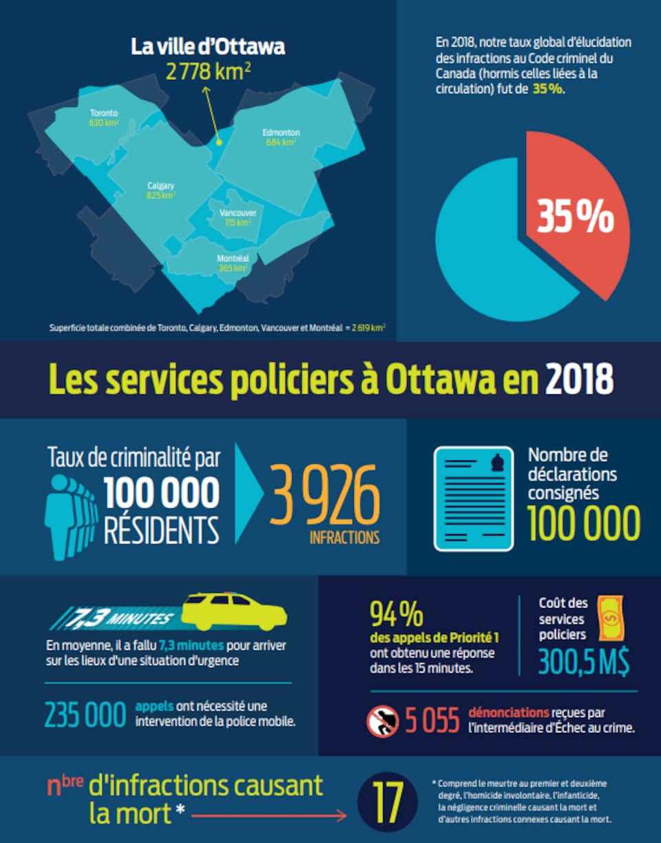 Sur l'infographie, on peut notamment lire que le taux de criminalité était de 3926 infractions par 100 000 résidents et que les policiers ont mis en moyenne 7,3 minutes à arriver sur les lieux d'une situation d'urgence.
