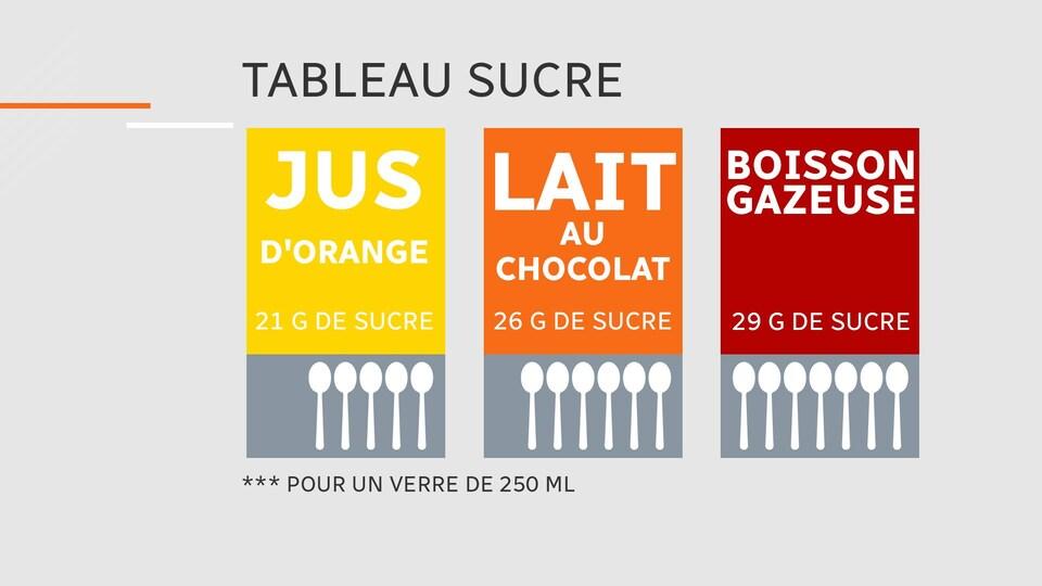 Un tableau qui illustre les quantités de sucre pour chaque boisson.