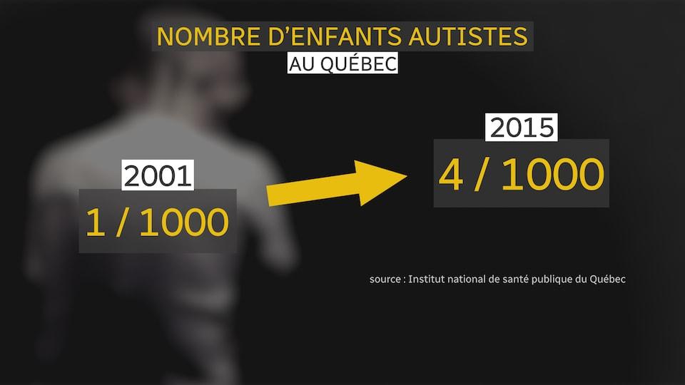 Un graphique qui montre l'augmentation du nombre d'enfants autistes au Québec