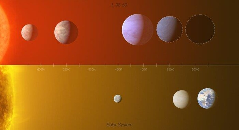 Infographie présentant une comparaison entre le système d'exoplanètes L 98-59 et une partie du système solaire interne (Mercure, Vénus et la Terre).