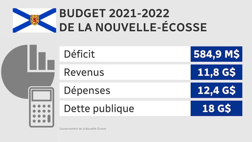 Tableau illustrant les sommes du déficit, des revenus, des dépenses et de la dette publique.