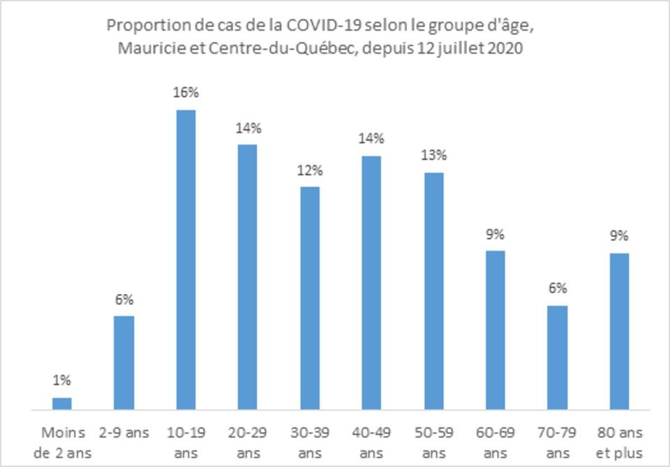 Un tableau des cas par tranches d'âge. On voit qu'il y a 16 % des cas dans les 10 à 19 ans et 14 % dans les 20 à 29 ainsi que les 40 à 49 ans.