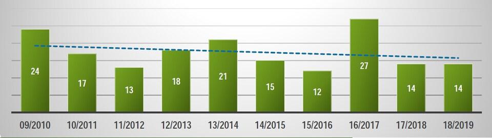 Un tableau montrant les nombre de décès en motoneige dans les dernières années. Il y a eu 27 en 2016-2017.
