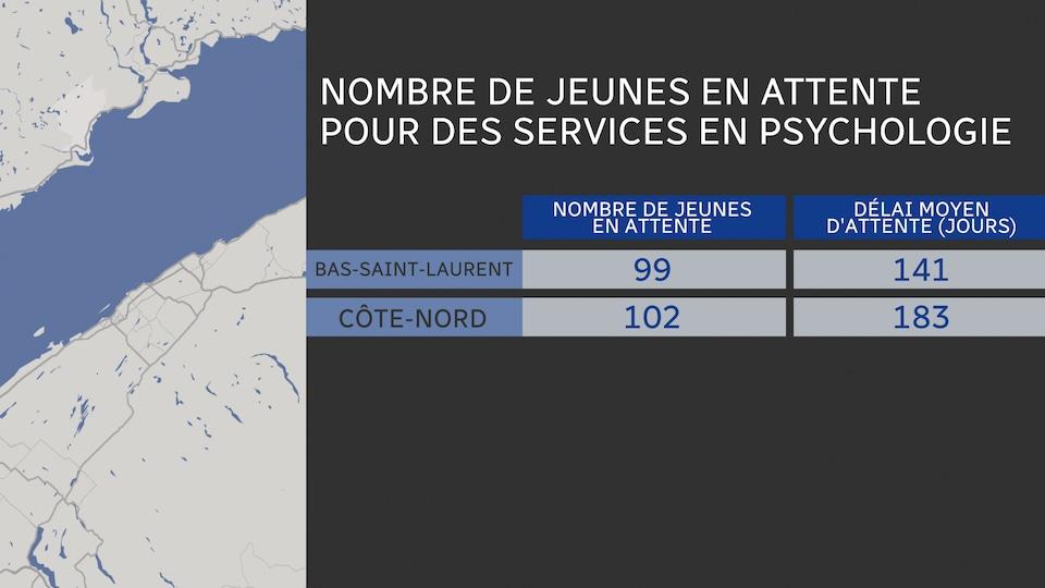 Nombre de personnes en attente de service en psychologie jeunesse au Bas-Saint-Laurent: 99 Délai d'attente moyen: 141 jours Nombre de personnes en attente de service en psychologie jeunesse sur la Côte-Nord: 102 Délai d'attente moyen: 183 jours