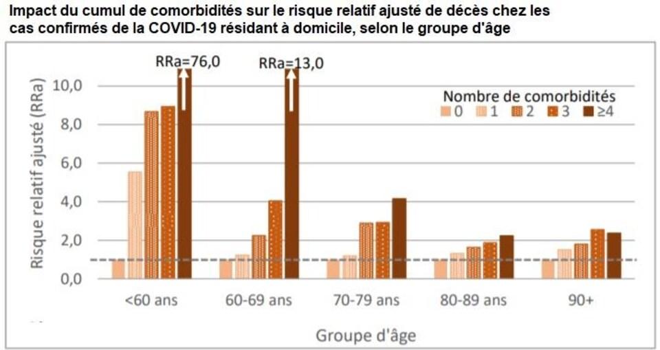 Un diagramme à bandes montre l'impact du cumul des comorbidités sur le risque relatif ajusté de décès chez les cas confirmés de la COVID-19 résidant à domicile, selon le groupe d'âge.