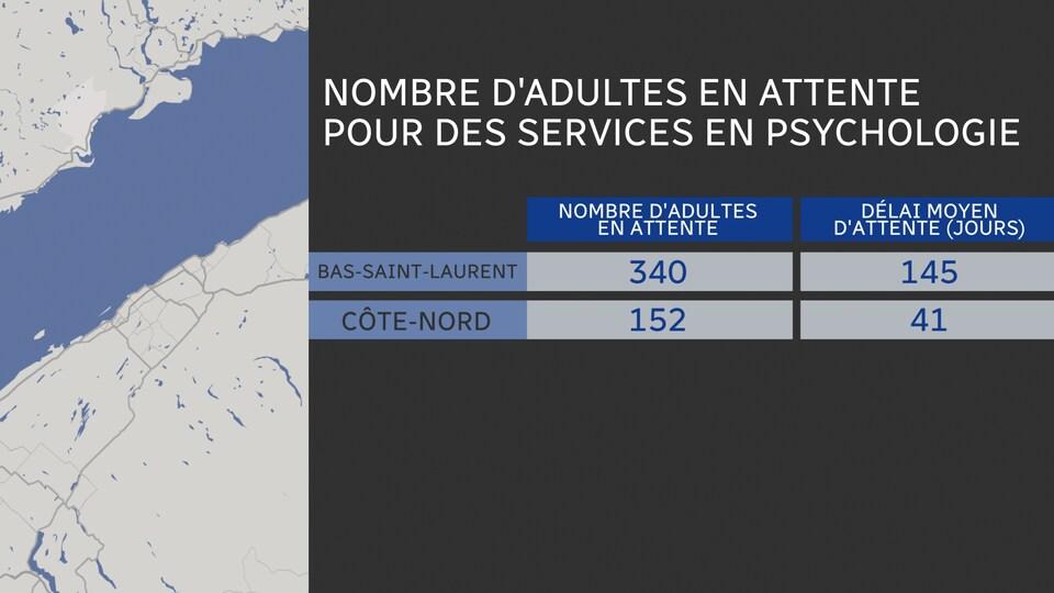 Nombre d'adultes en attente pour le Bas-Saint-Laurent: 340 Délai d'attente moyen: 145 jours Nombre d'adultes en attente pour la Côte-Nord: 152 Délai d'attente moyen: 41 jours
