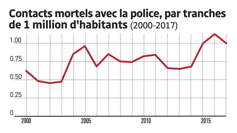 Tableau montrant le nombre de contacts mortels avec des forces policières entre 2000 et 2017, par tranches de 1 million d'habitants.