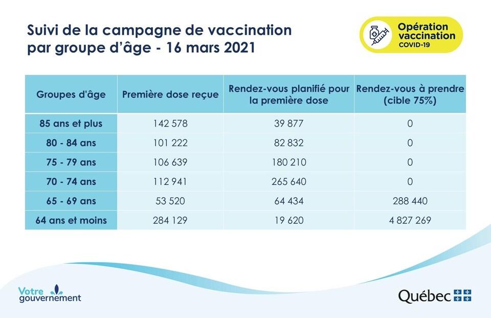 État de la vaccination au Québec