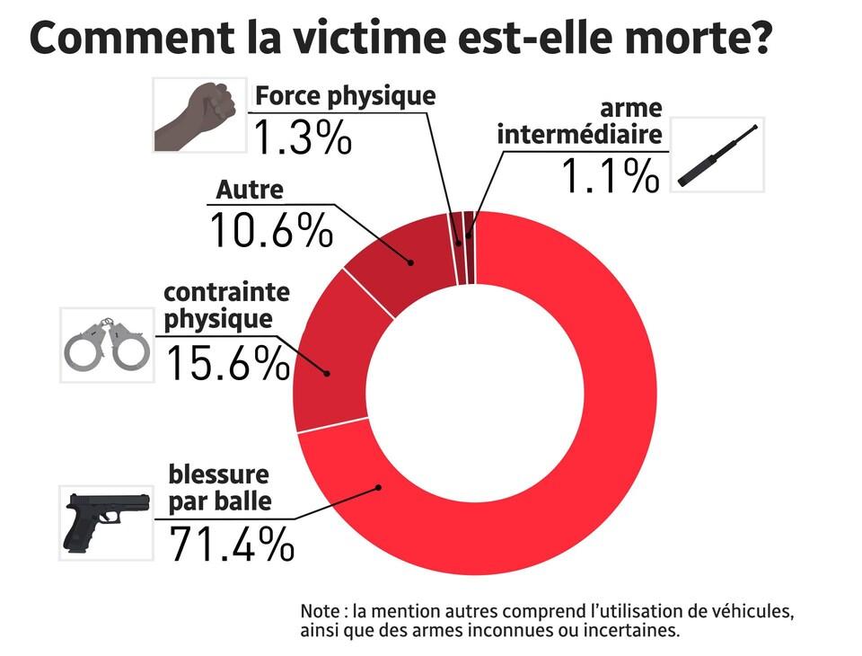Tableau montrant comment les victimes sont mortes lors de contatcs avec les forces policières.
