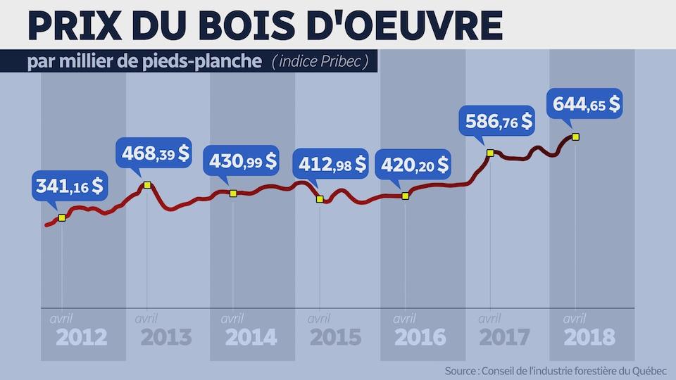 Fluctuation du prix du bois d'oeuvre depuis 2012