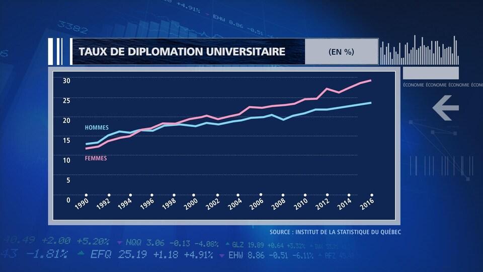 Le taux de diplomation universitaire sur 15 ans