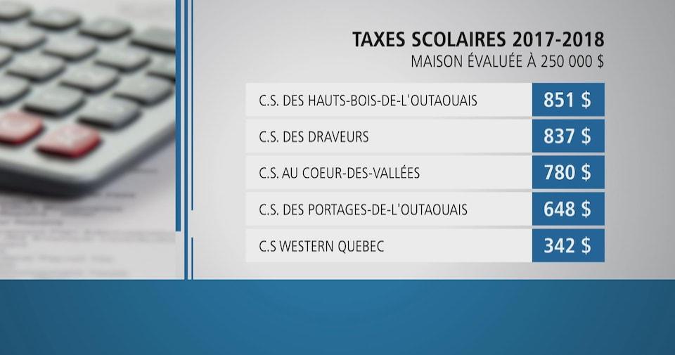 Tableaux des montants à payer par commission scolaire en outaouais.