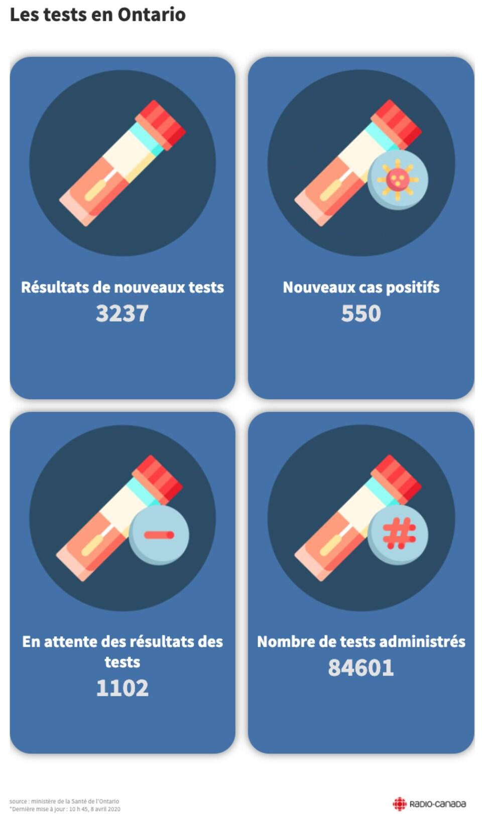 Infographie montrant le nombre de tests effectués en Ontario.