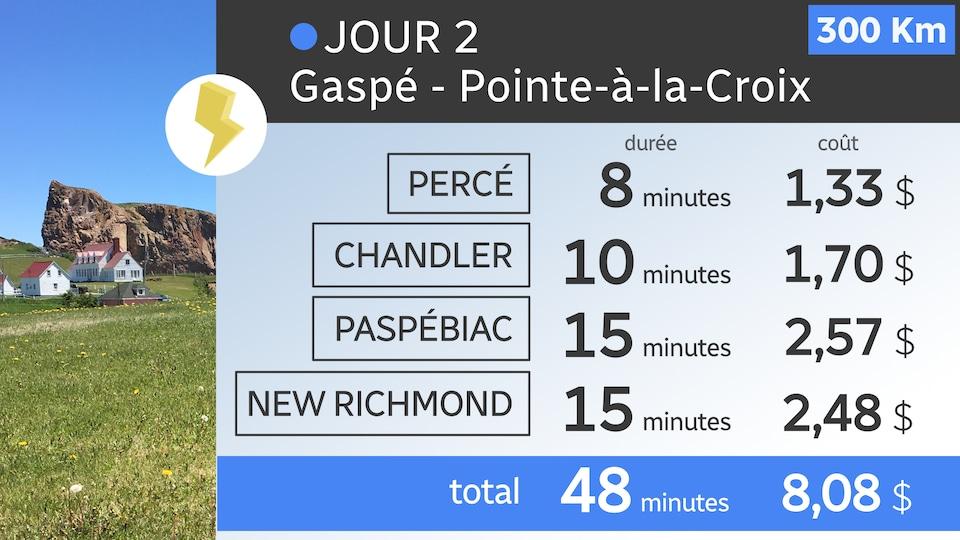 Tour de la Gaspésie en voiture électrique : résumé des arrêts aux bornes de recharge.