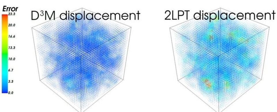 Comparaison de la précision de deux modèles de l'Univers.