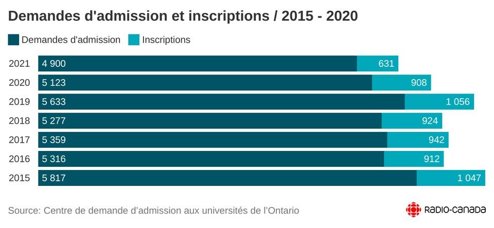 Tableau indiquant la baisse des inscriptions et des demandes d'admissions en 2021.