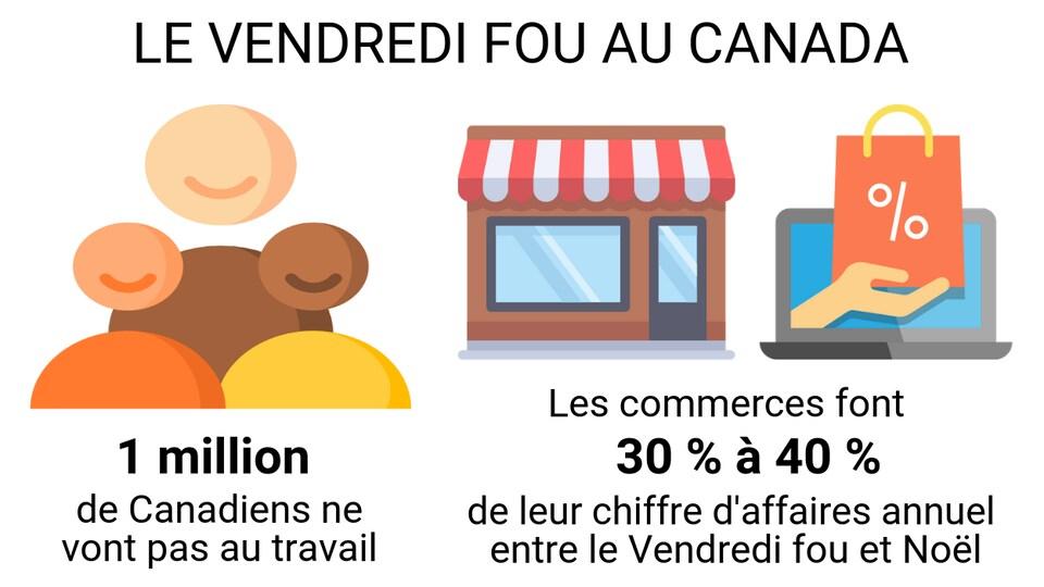 1 million de Canadiens ne vont pas au travail le jour du Vendredi fou. Les commerces font 30 % à 40 % de leur chiffre d'affaires annuel entre le Vendredi fou et Noël.