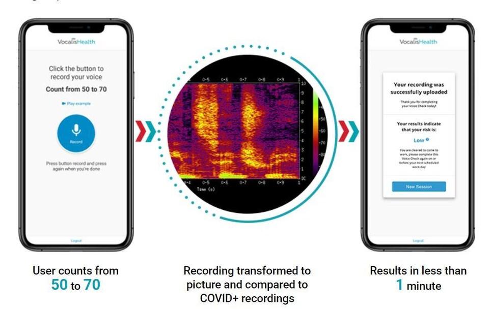 Deux écrans de téléphones démontrent le fonctionnement de l'application.