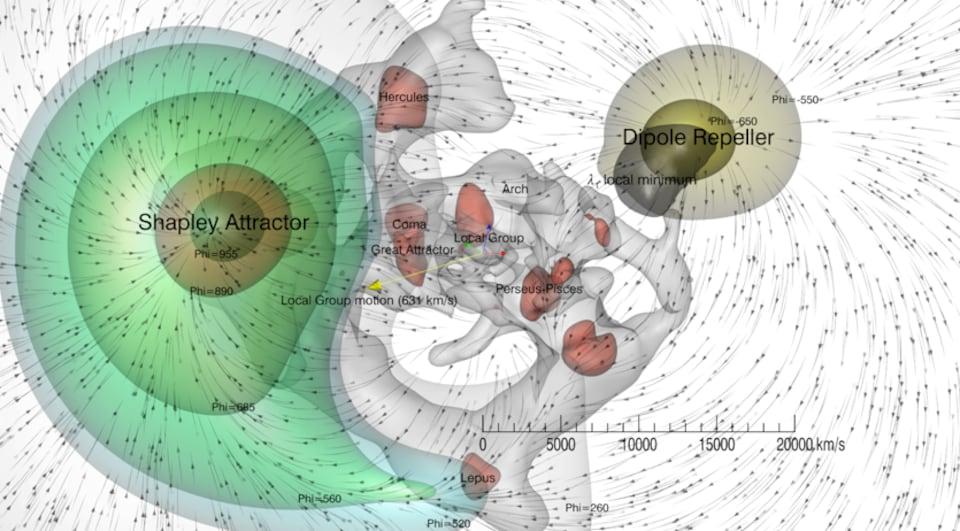 Cette cartographie des courants de matière (les flèches directionnelles) et des surfaces équipotentielles gravitationnelles (régions de l'espace «ressentant» la même attraction de gravitation - en vert et en jaune) permet, en visualisant son influence, de matérialiser la région du Dipole Repeller, ainsi que les nœuds et filaments de la toile cosmique (surfaces rouges et grises). La structure à grande échelle de notre Univers local est ainsi représentée. La flèche jaune est positionnée sur notr
