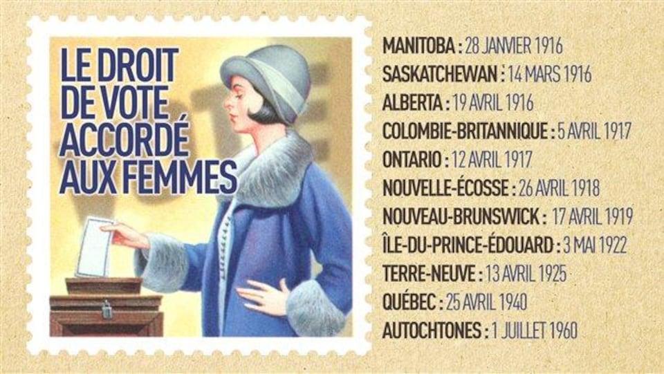 Dates auxquelles le droit de vote a été accordé aux femmes au Canada.