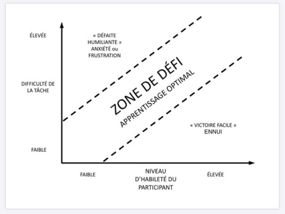 Un graphique représentant la difficulté de la tâche et le niveau d'habileté d'un participant.