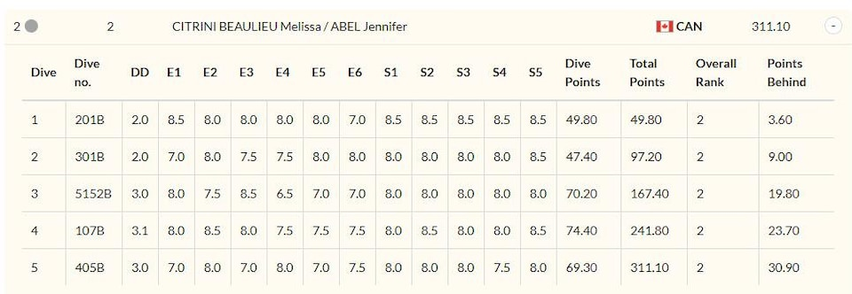 Le détail des notes de Jennifer Abel et de Mélissa Citrini-Beaulieu en finale du 3 m synchro