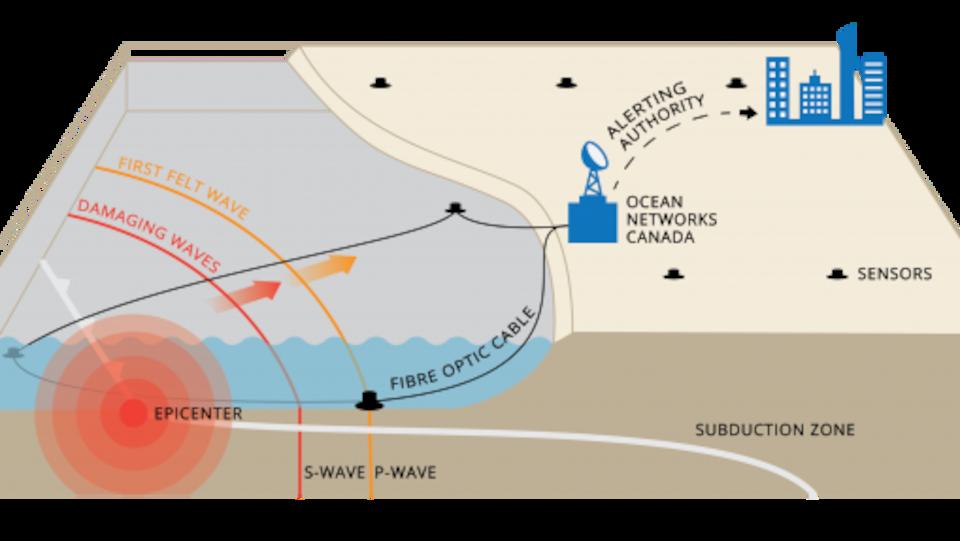 capteurs sismiques au large du Pacifique