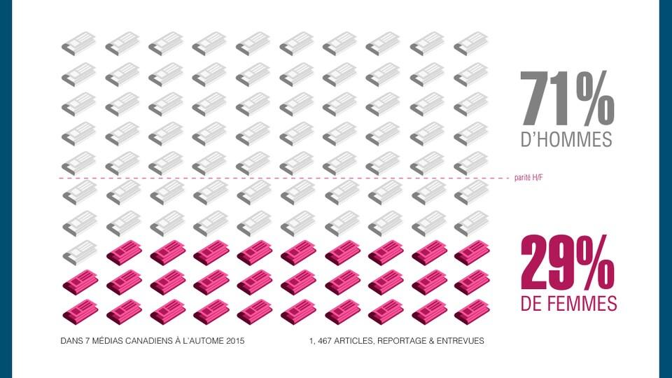 Le Répertoire Femmes Expertes permet dès aujourd'hui aux journalistes de trouver, d'un seul clic, des expertes dans tous les domaines.