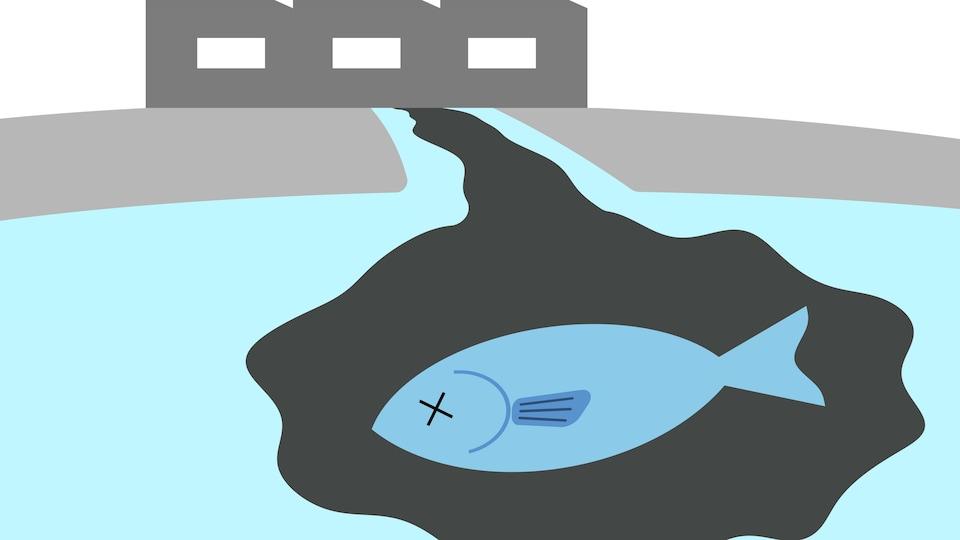 Une image graphique montrant un poisson dans l'eau incommodé par un liquide sortant d'une usine.