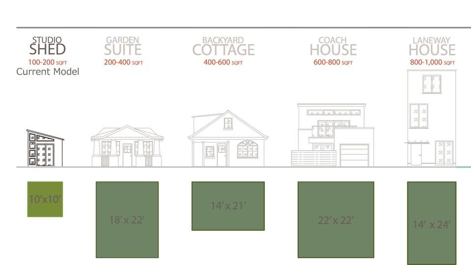 Illustration de différents modèles de mini-maisons et leur superficie.