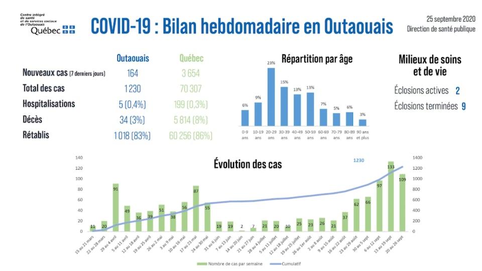 L'Outaouais compte désormais 1230 cas de COVID-19.