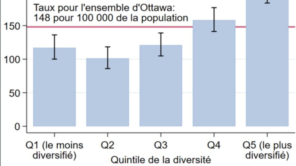 Le tableau montre que la proportion de cas confirmés est plus élevée plus un quartier est diversifié.
