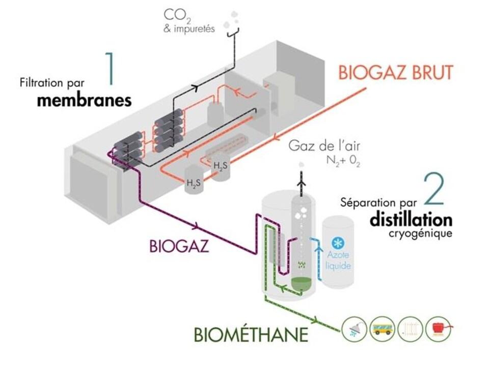 Schéma qui explique comment fonctionne l'unité de traitement WAGABOX®.