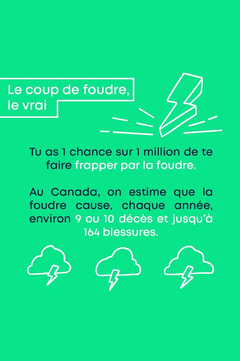Le coup de foudre, le vrai : Tu as 1 chance sur 1 million de te faire frapper par la foudre. Au Canada, on estime que la foudre cause, chaque année, environ 9 ou 10 décès et jusqu'à 164 blessures.