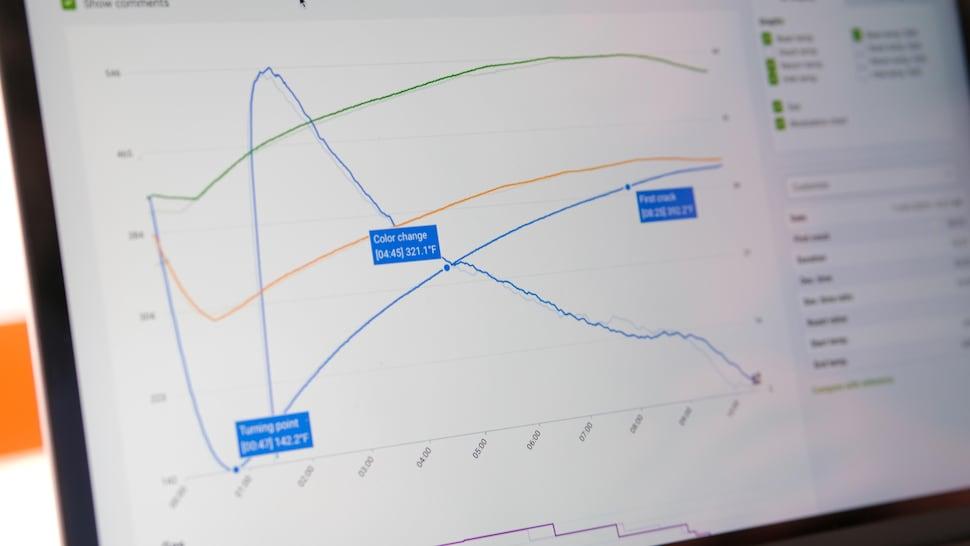 Un graphique sur un écran d'ordinateur qui démontre des courbes de chaleur et de temps.
