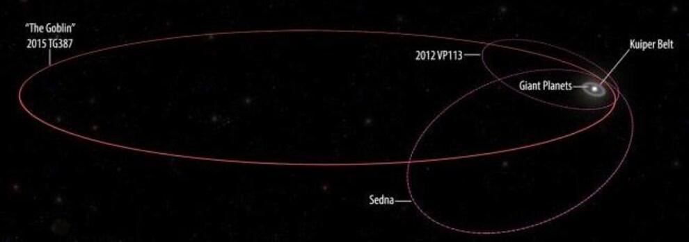 Représentation de l'orbite elliptique pour le moins lointain du Soleil de l'astre 2015 TG387.