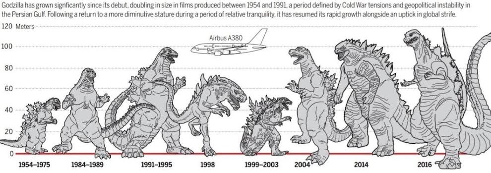 Frise dessinée qui montre l'évolution de la taille de Godzilla.