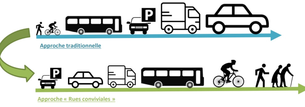 Une illustration montre les différences entre l'approche traditionnelle, où la voiture est la priorité, et la rue conviviale, où l'échelle humaine est respectée.