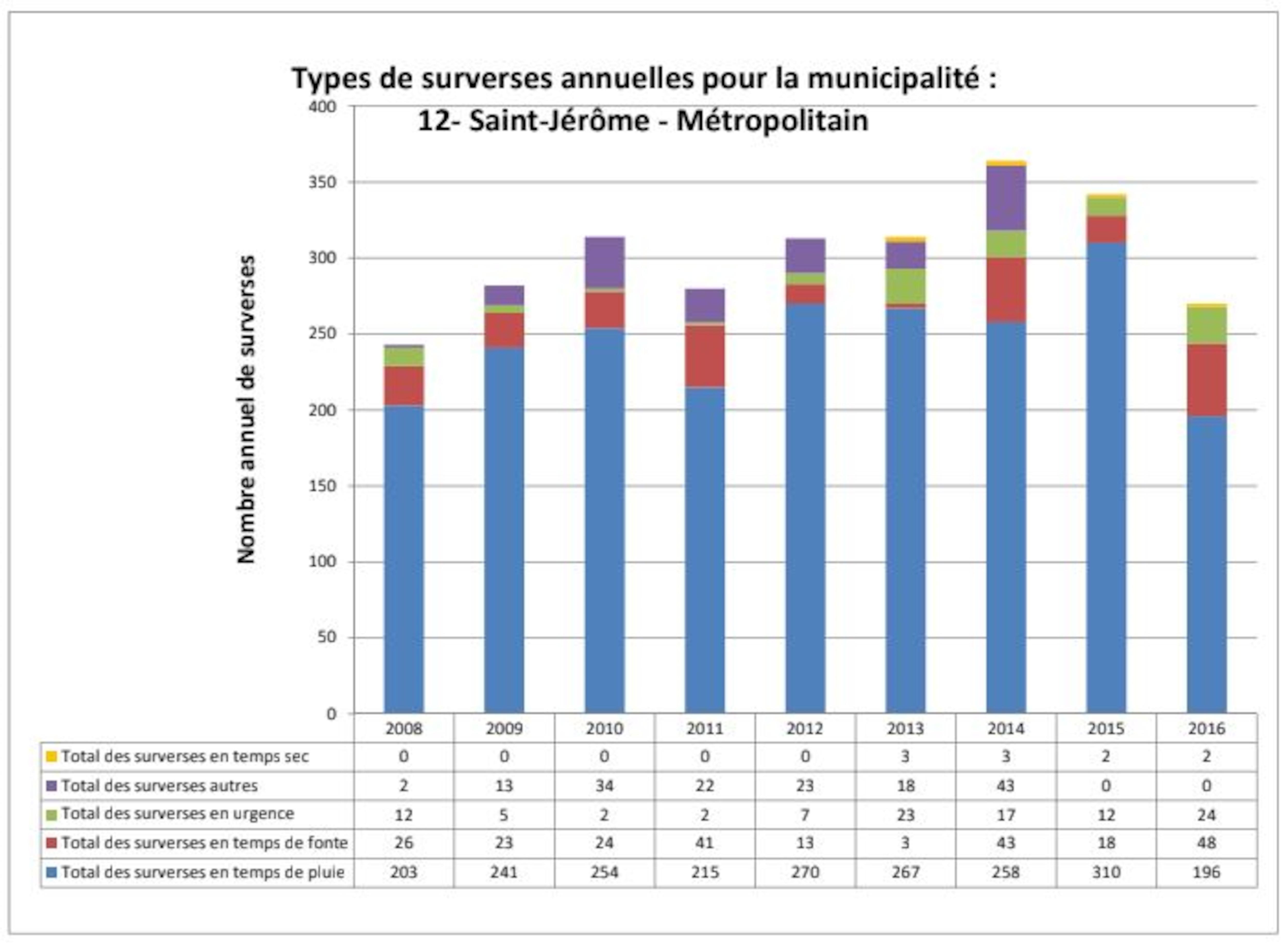 Un graphique en bâton montre qu'il y a autour de 250 surverses chaque année à Montréal.