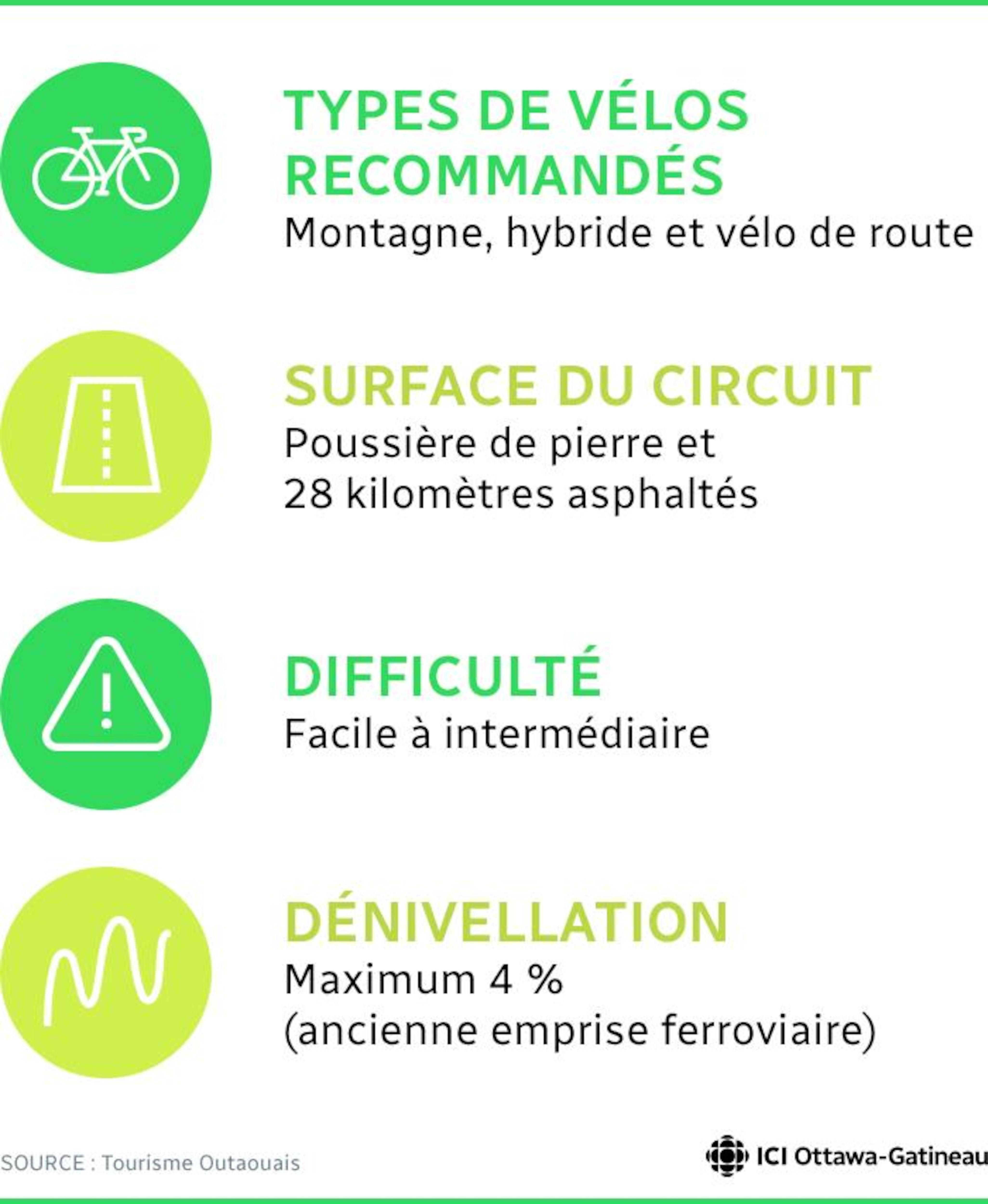 Type de vélos recommandés : Montagne, hybride et vélo de route; Surface du circuit : Poussière de pierre et 28 kilomètres asphaltés; Difficulté : Facile à intermédiaire; Dénivellation : Maximum 4 % (ancienne emprise ferroviaire). Source : Tourisme Outaouais.