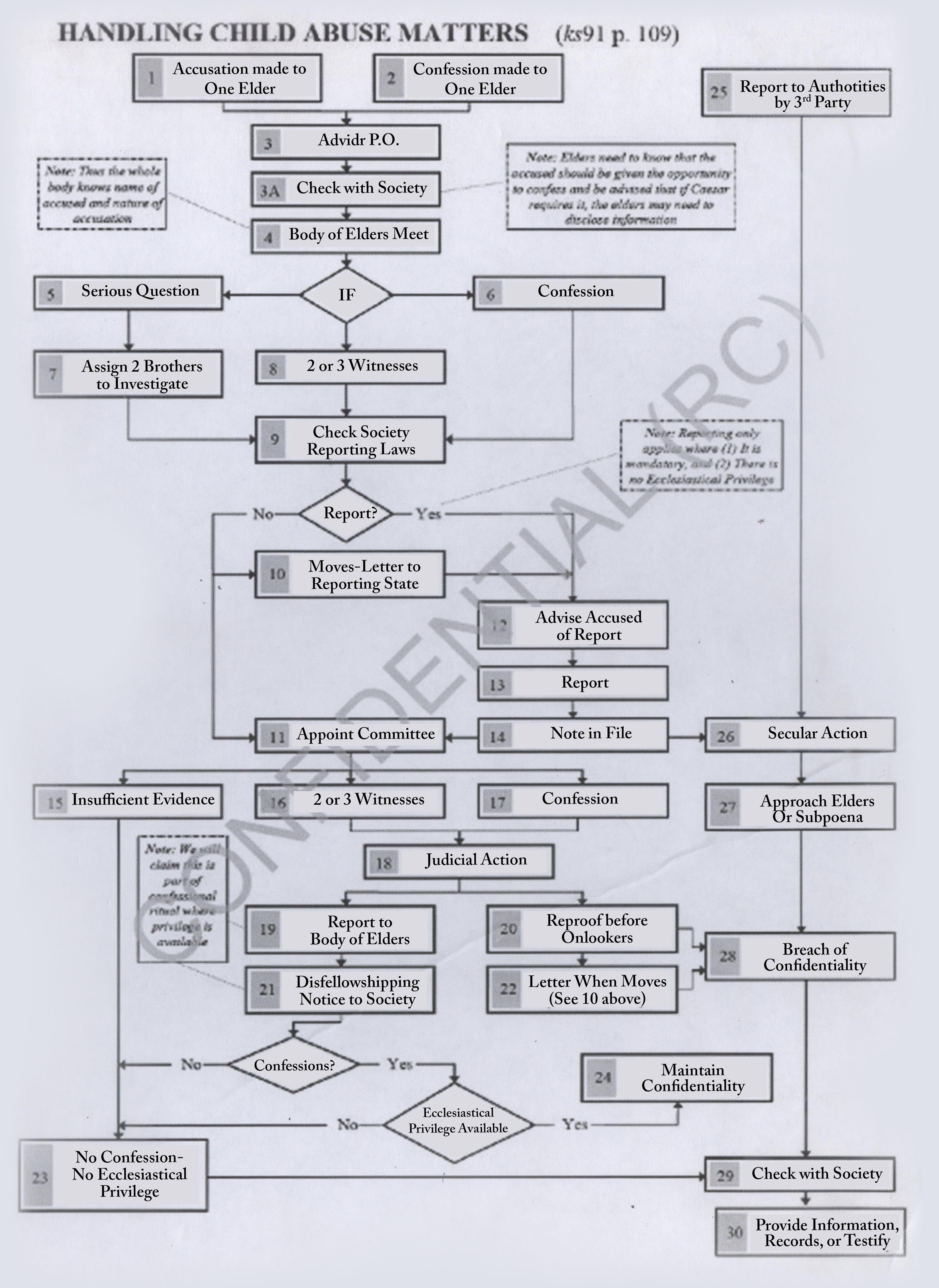 Ce diagramme montre la complexité du processus de dénonciation interne et externe des Témoins de Jéhovah en matière d'abus sexuel d'enfants.