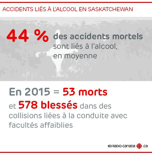 Infographie : Accidents liés à l'alcool en Saskatchewan
