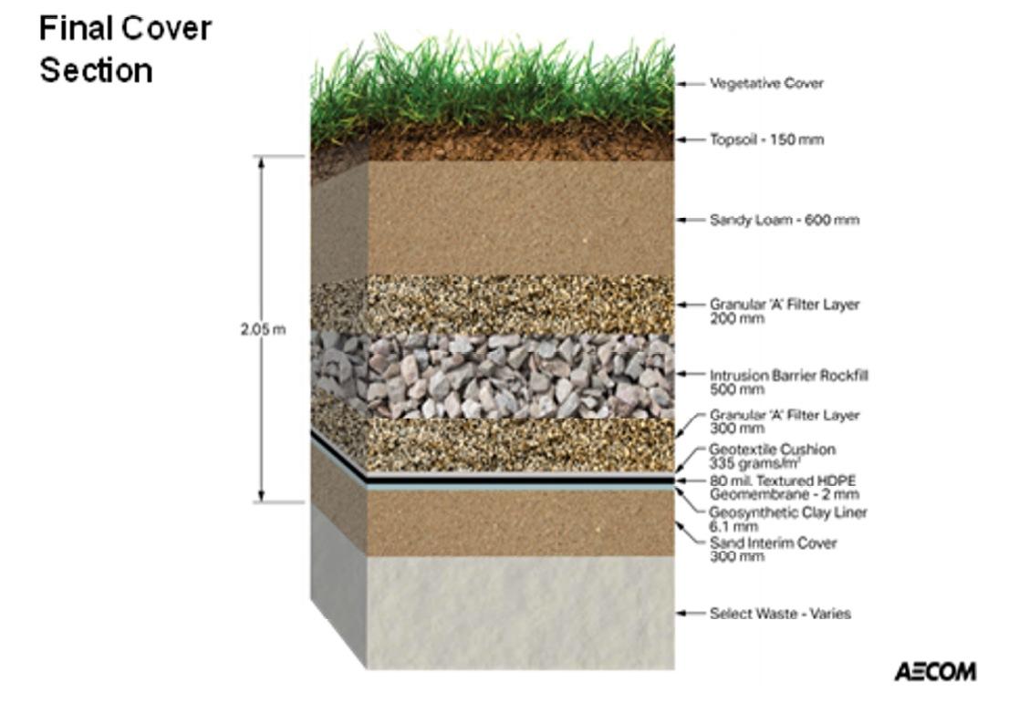 Un plan de coupe montrant la constitution du dépotoir, de la surface gazonnée au déchets radioactifs variés